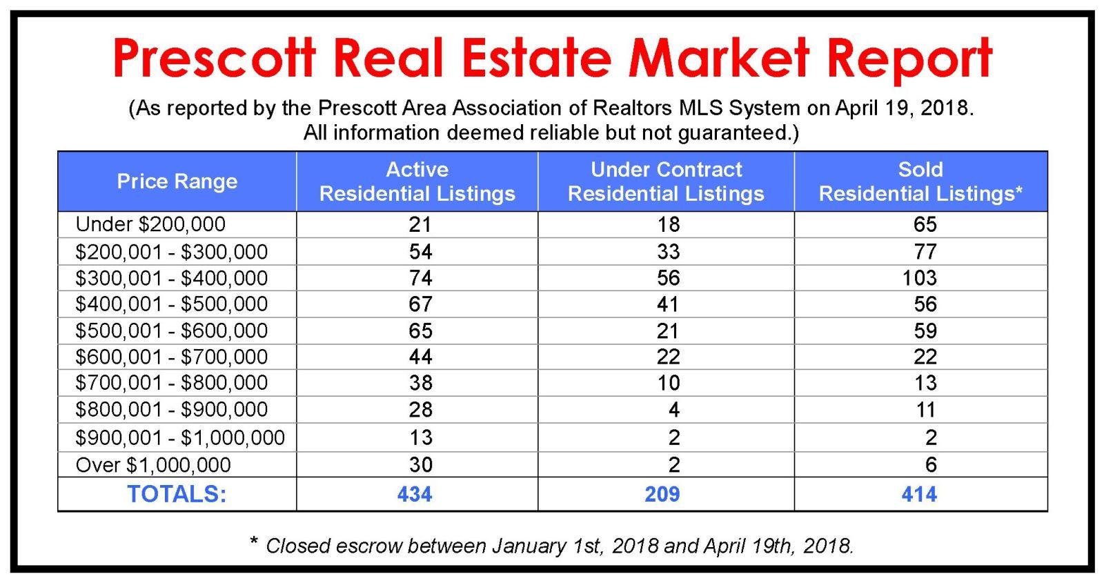 prescott market report
