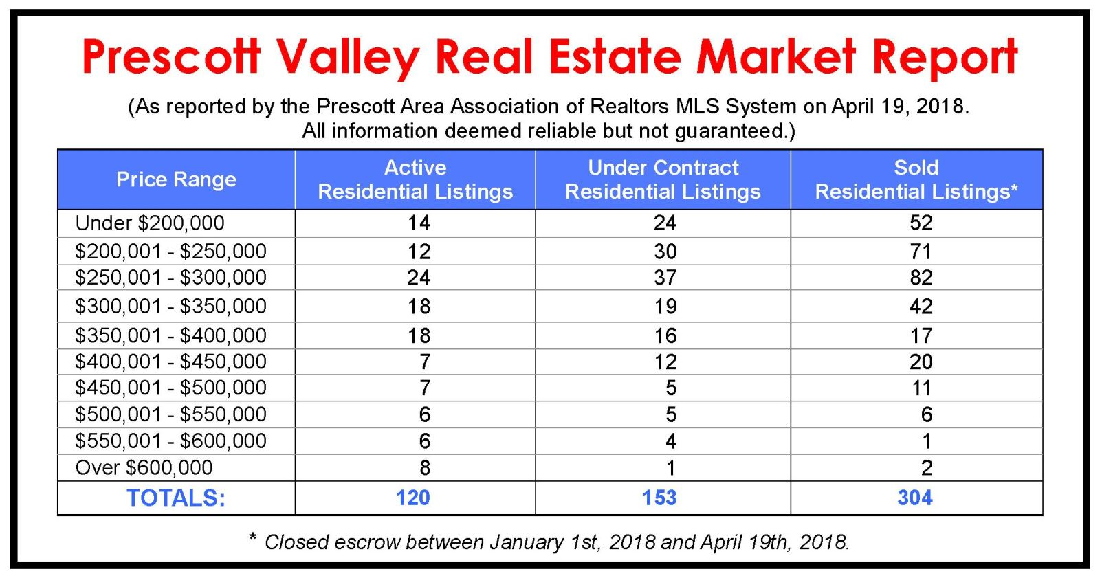 Prescott Valley Market Update